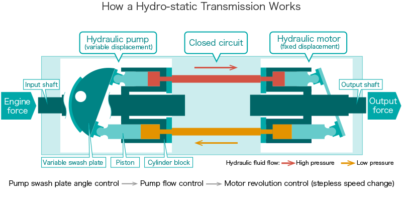 How a Hydraulic Transmission Works
