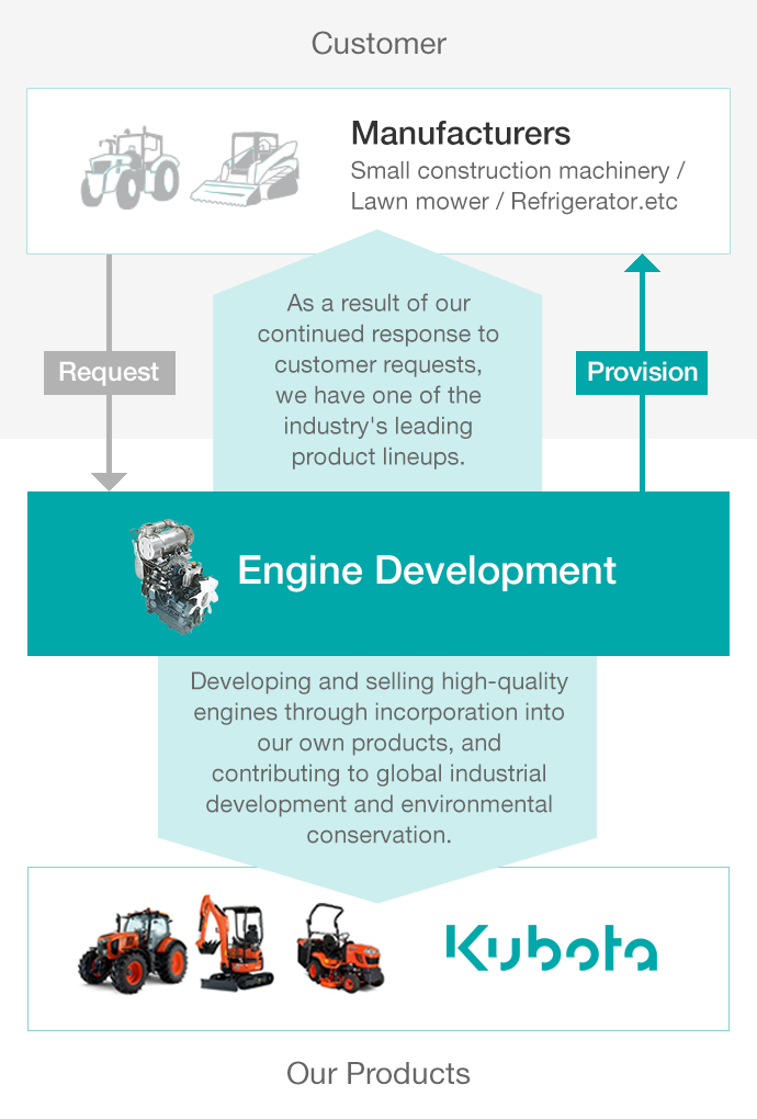 Our Products: Developing and selling high-quality engines through incorporation into our own products, and contributing to global industrial development and environmental conservation. Engine Development: As a result of our continued response to customer requests, we have one of the industry's leading product lineups. Customer: Request, Provision, Small construction machinery manufacturers, Lawnmower manufacturers, Refrigerator manufacturers, Etc