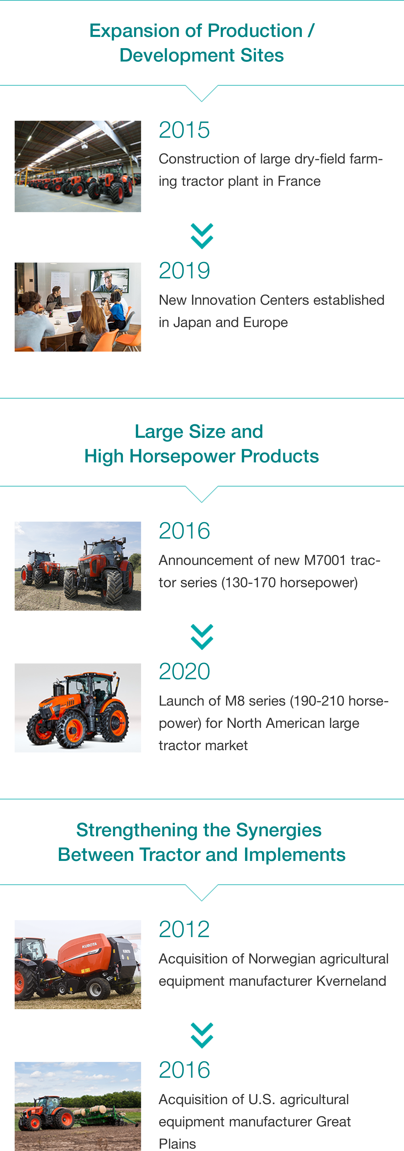 Expansion of Production/Development Sites: 2015 - Construction of large dry-field farming tractor plant in France, 2019 - New Innovation Centers established in Japan and Europe, Large Size and High Horsepower Products: 2016 - Announcement of new M7001 tractor series (130-170 horsepower), 2020 - Launch of M8 series (190-210 horsepower) for North American large tractor market, Synergies Between Tractor and Implements: 2012 - Acquisition of Norwegian agricultural equipment manufacturer Kverneland, 2016 - Acquisition of U.S. agricultural equipment manufacturer Great Plains