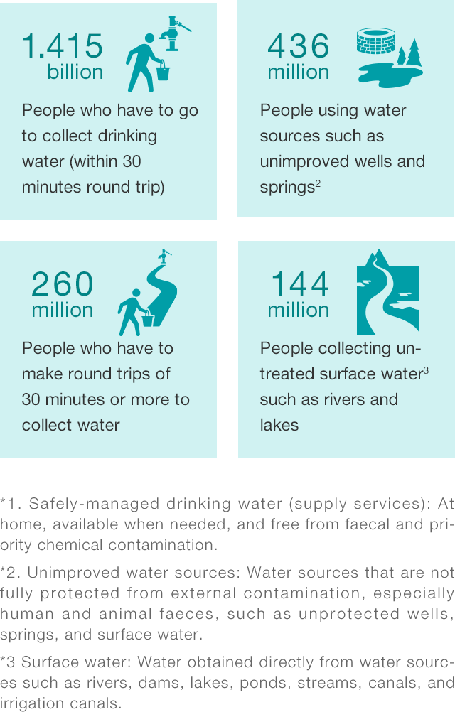 Breakdown of populations without access to safely managed water