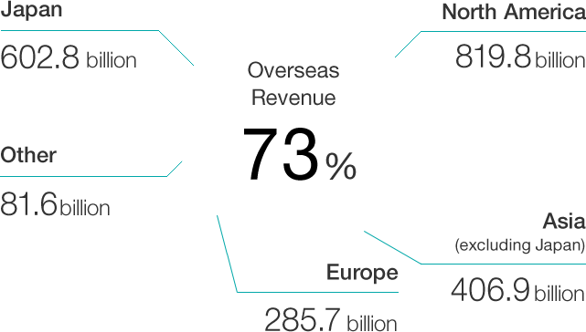 Overseas Revenue: 67%, Japan: 625.4 billion, North America: 679.1 billion, Asia (excluding Japan): 322 billion, Europe: 239.6 billion, Other: 54 billion