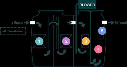 Basics | Wastewater Treatment Plant | Products | Kubota