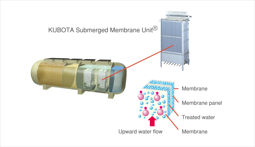Membrane Bioreactor System for Highly Advanced Water Treatment