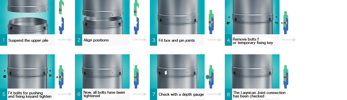 1. Suspend the upper pile→2.Align positions→3. Fit box and pin joints→4.Remove bolts for temporary fixing key→5.Fit bolts for pushing and fixing keyand tighten→6.Now, all bolts have been tightened→7.Check with a depth gauge→8.The Laqnican Joint connection has been checked