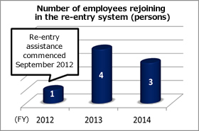 Number of employees rejoining in the re-entry system (persons)
