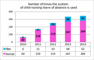 Number of times the system of child-nursing leave of absence is used