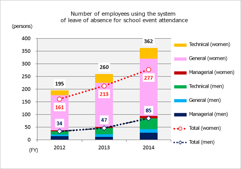 Number of employees using the system of leave of absence for school event attendance