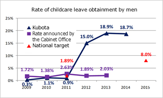 Rate of childcare leave obtainment by men