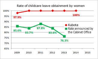 Rate of childcare leave obtainment by women